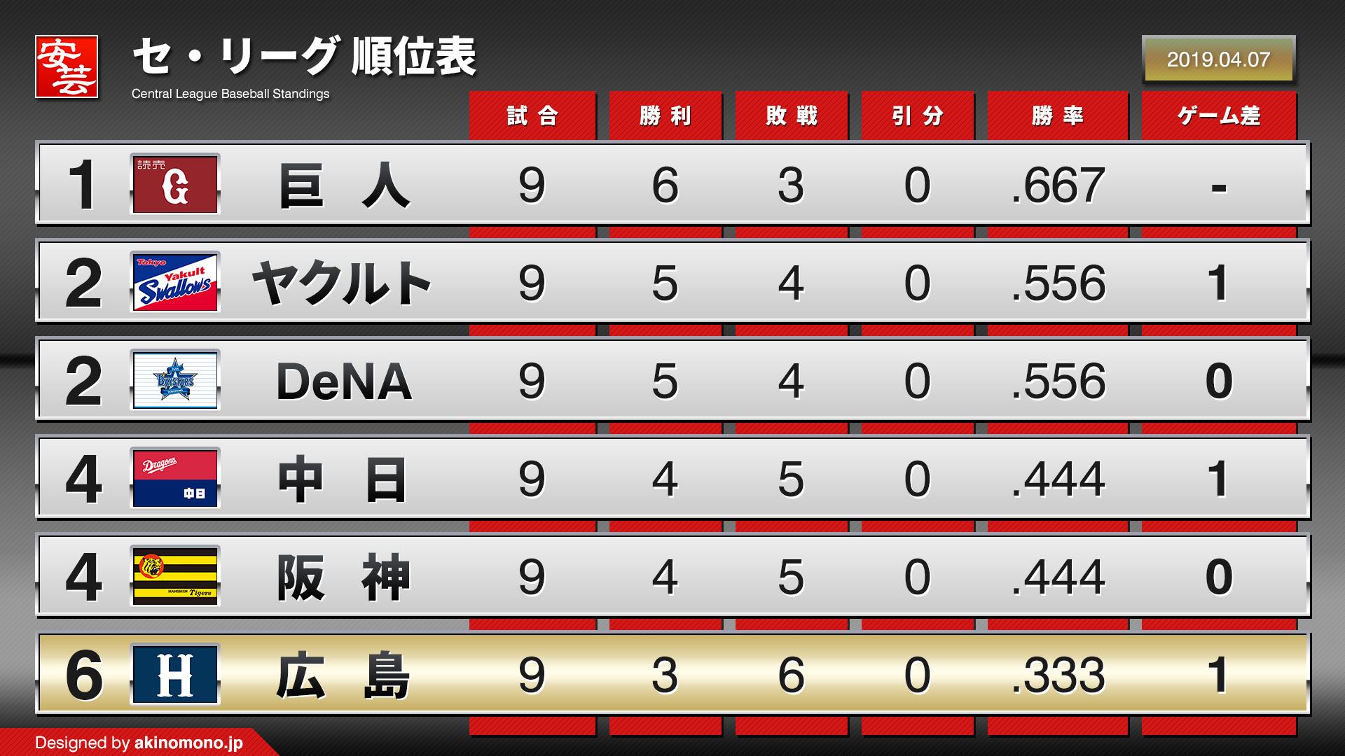 セリーグ 順位 2019 最新 2019年度版 セ・リーグ順位表 - baseballdata.jp