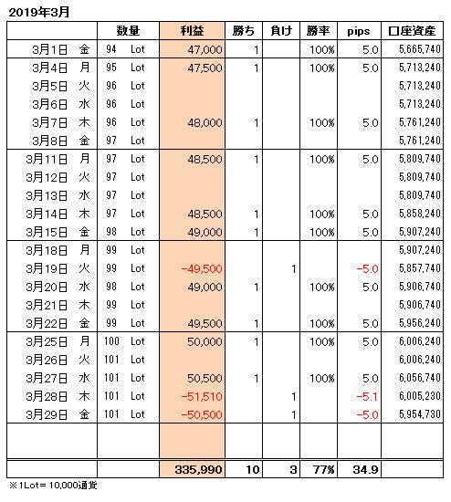 FXトレード手法月間収支表2019年3月