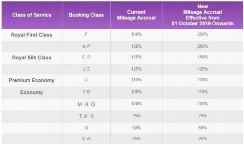 1タイ国際航空のロイヤルオーキッドプラス 2019年10月1日から大幅改悪1