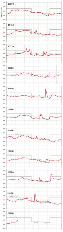 琵琶湖の水位変化2009〜18(縮小版)