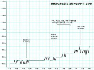 琵琶湖の水位変化(3月10日6時〜11日6時)サムネール