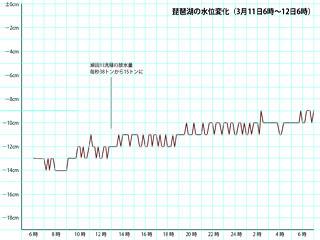 琵琶湖の水位変化(3月11日5時〜12日6時)サムネール