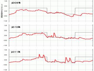 琵琶湖の水位変化2009-18(サムネール)