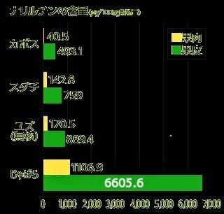 ナリルチン図表 (2)