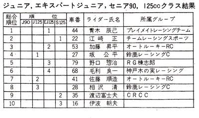 73年 MFJ筑波ロードレース 第1戦_000504rセニア90・125