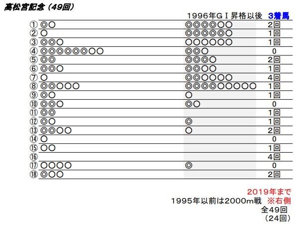 20 高松宮記念