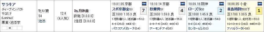 阪神牝馬S_01