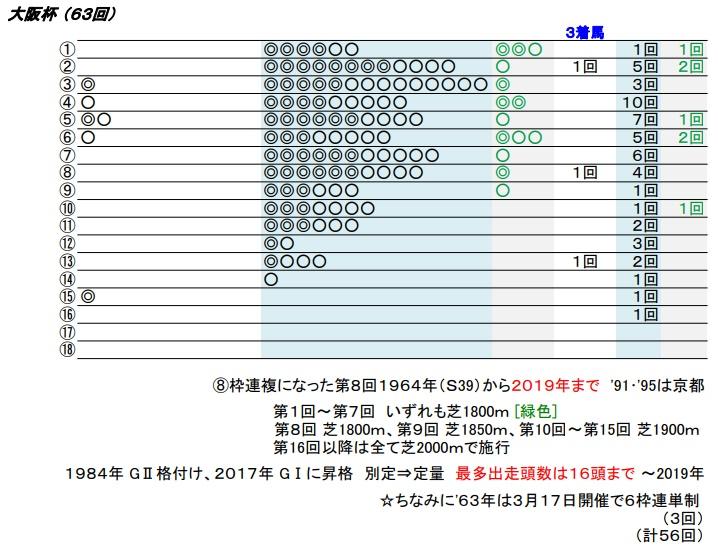 20 大阪杯