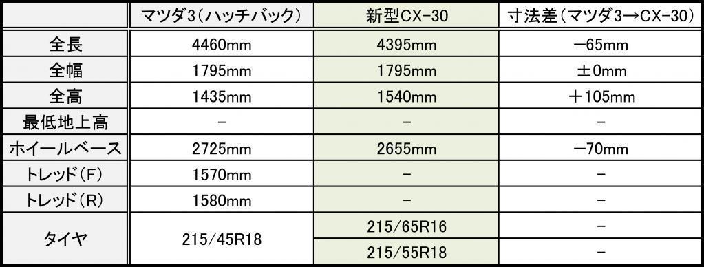 CX-30サイズ