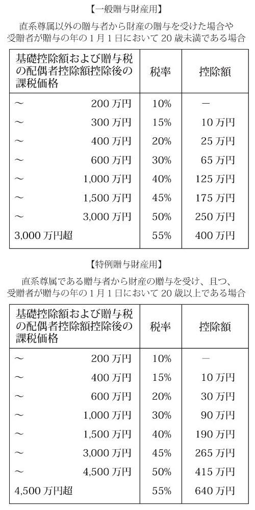 贈与税率 早見表