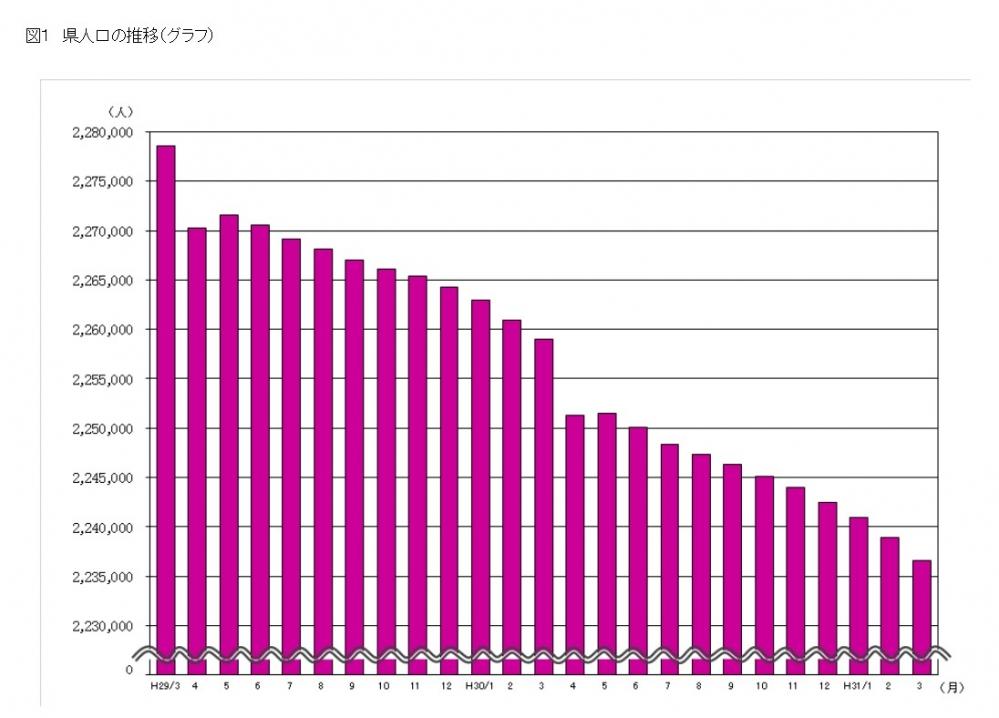 新潟県人口