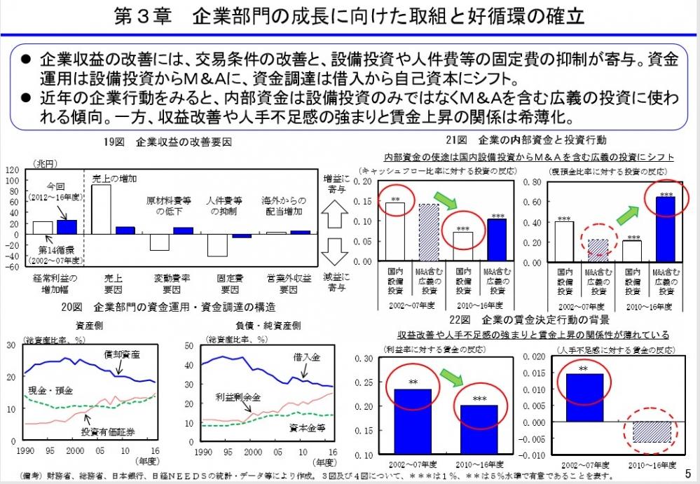 経済白書 内閣府 平成31年1月