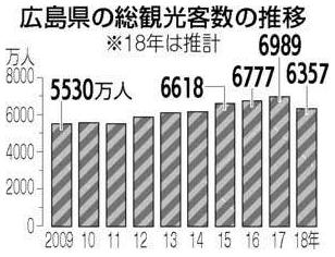 広島県の総観光客数の推移