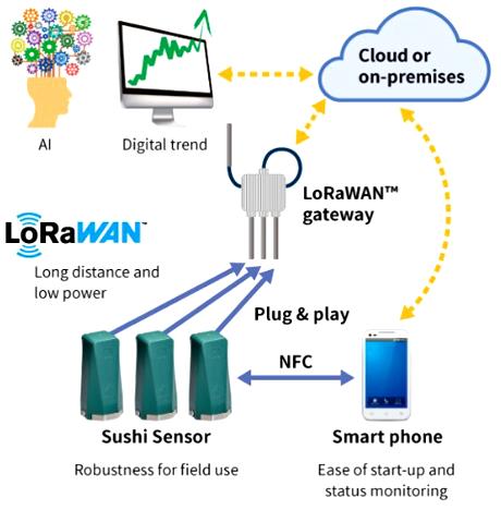 IIoT市場向けLoRaWAN対応多機能センサノード -  Generic Node