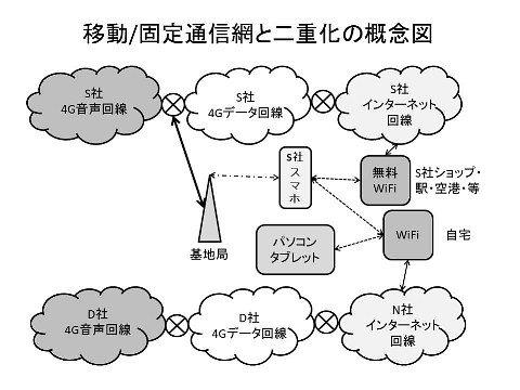 移動・固定通信網の二重化概念図LR