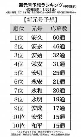 20190326 新元号予測