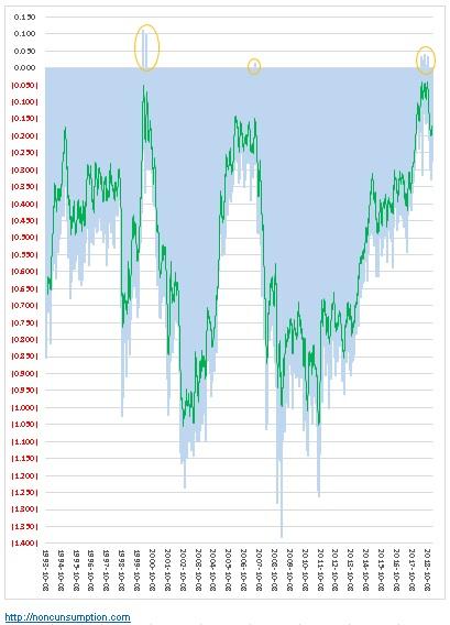 米国経済 米国債 金利