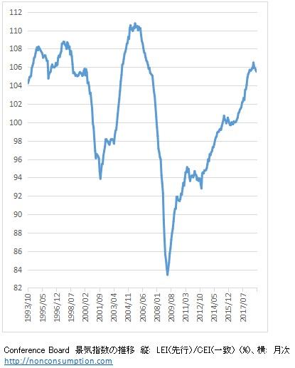 景気先行指数 カンファレンスボード 景気後退