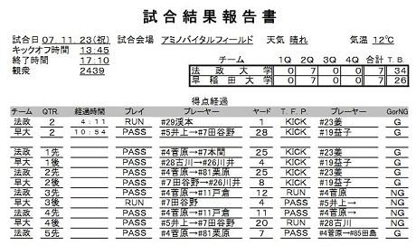 201301172007年の早稲田大学対法政大学戦のスタッツ