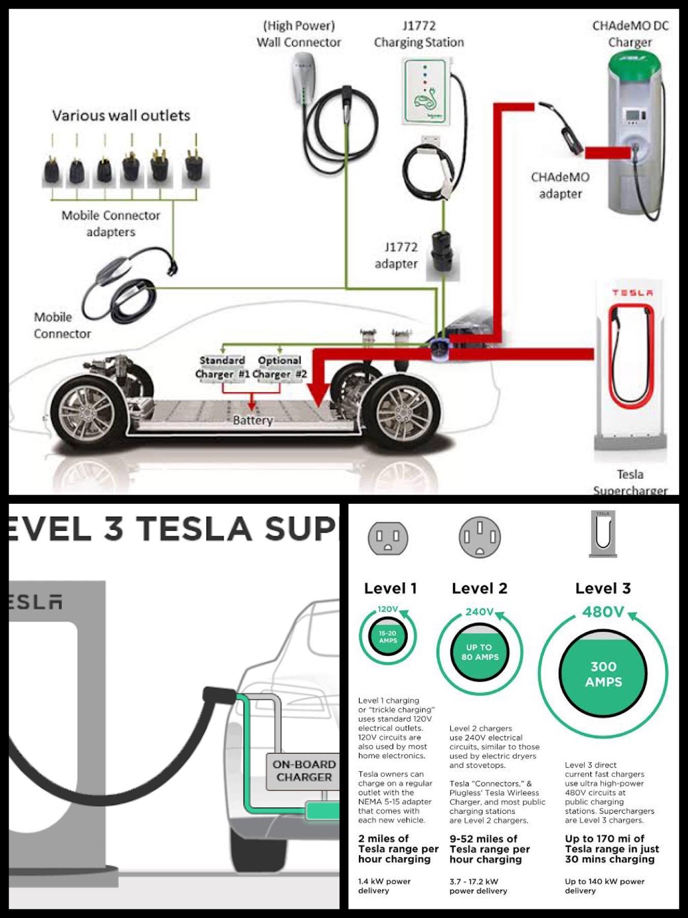 テスラ V3 スーパーチャージャー急速充電システム supercharger level3