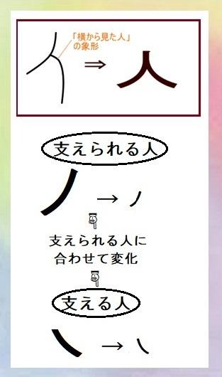 人の字 変化
