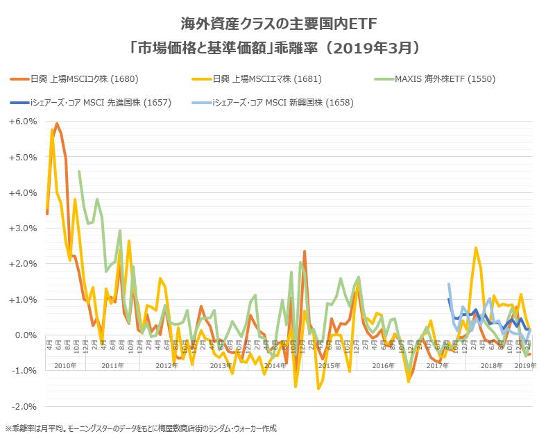 海外資産クラスの主要銘柄の2019年3月末までの乖離率