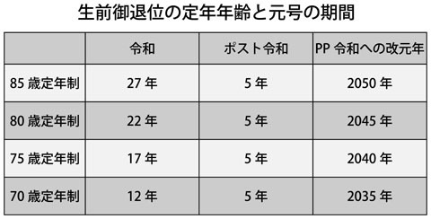 小さく_生前御退位の定年年齢と元号の期間
