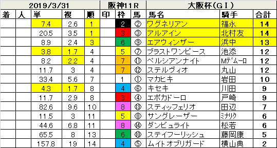 190331大阪杯指数
