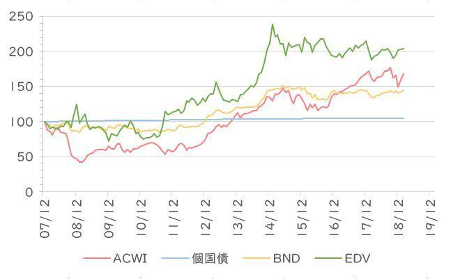 債券 etf 米国 債券ETF おすすめ4銘柄と購入のタイミング