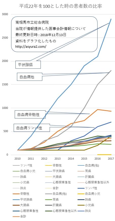 患者数 推移 グラフ1