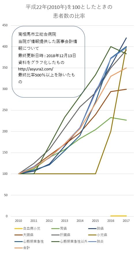 患者数 比率 グラフ2