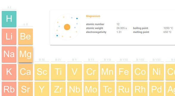 Elements Ubuntu 周期表 元素の詳細情報