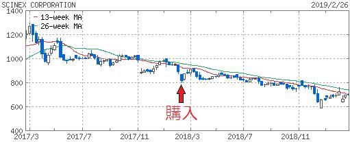 190227_sinex_chart.png