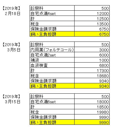 医療費03